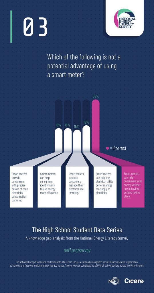 Infographic results of energy literacy survey question about smart meters