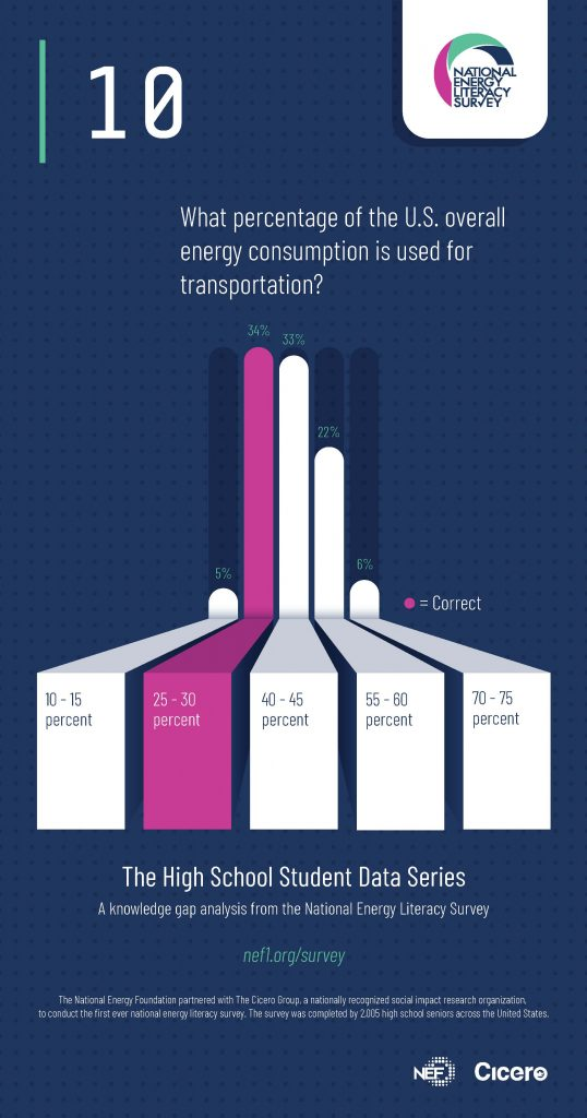 Infographic - Transportation Fuels in Overall Energy Consumption